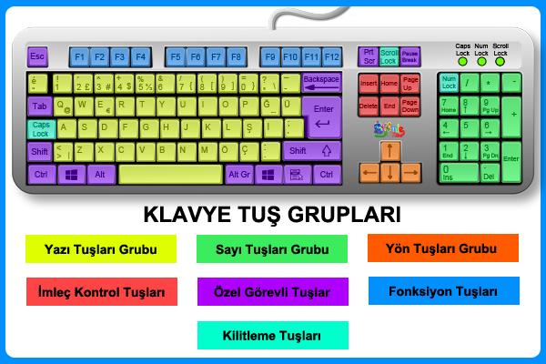 Klavye Tuş Grupları